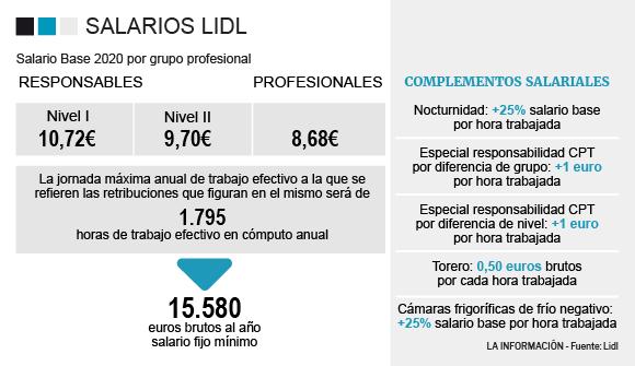 tabla salarial lidl
